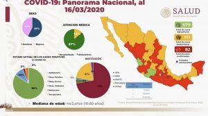 Sube a 82 personas infectadas por COVID-19 en México