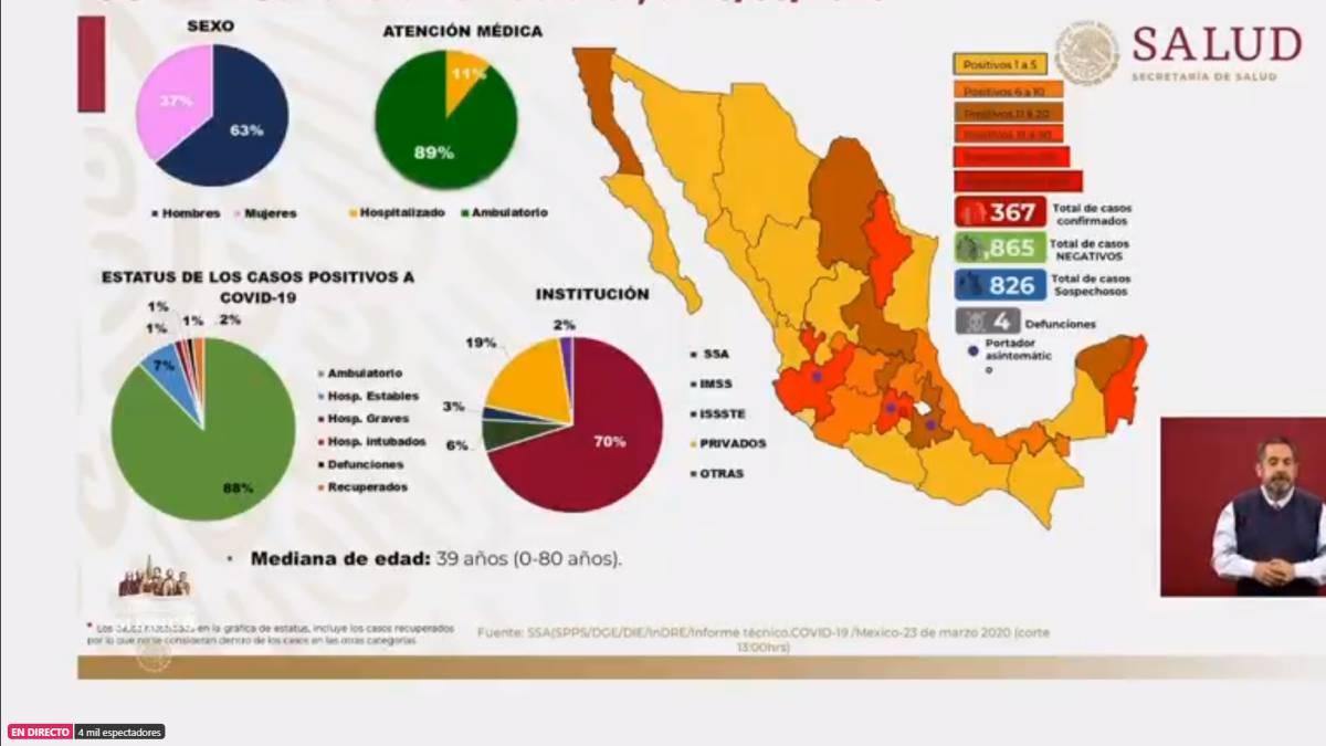 """""""Entra México en Fase II de epidemia de COVID-19"""": López Gatell"""