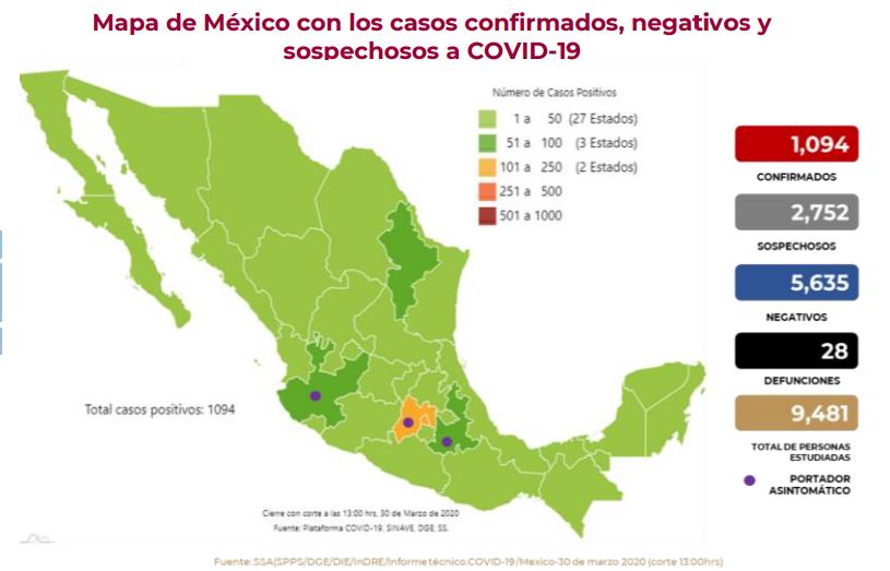 """28 muertos y mil 94 infectados por COVID19 en México """"extienden mes de resguardo voluntario"""""""