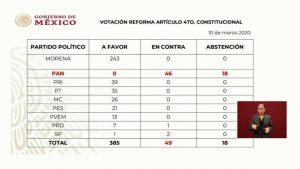 Los argumentos para elevar a rango constitucional los apoyos sociales, también la negativa del PAN