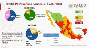 Sube a 53 los casos de COVID-19 en México