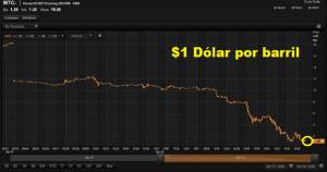 ¡Récord histórico! Colapsa precio del petróleo con números negativos