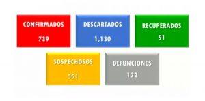 Suman 132 muertes por covid-19 en el estado