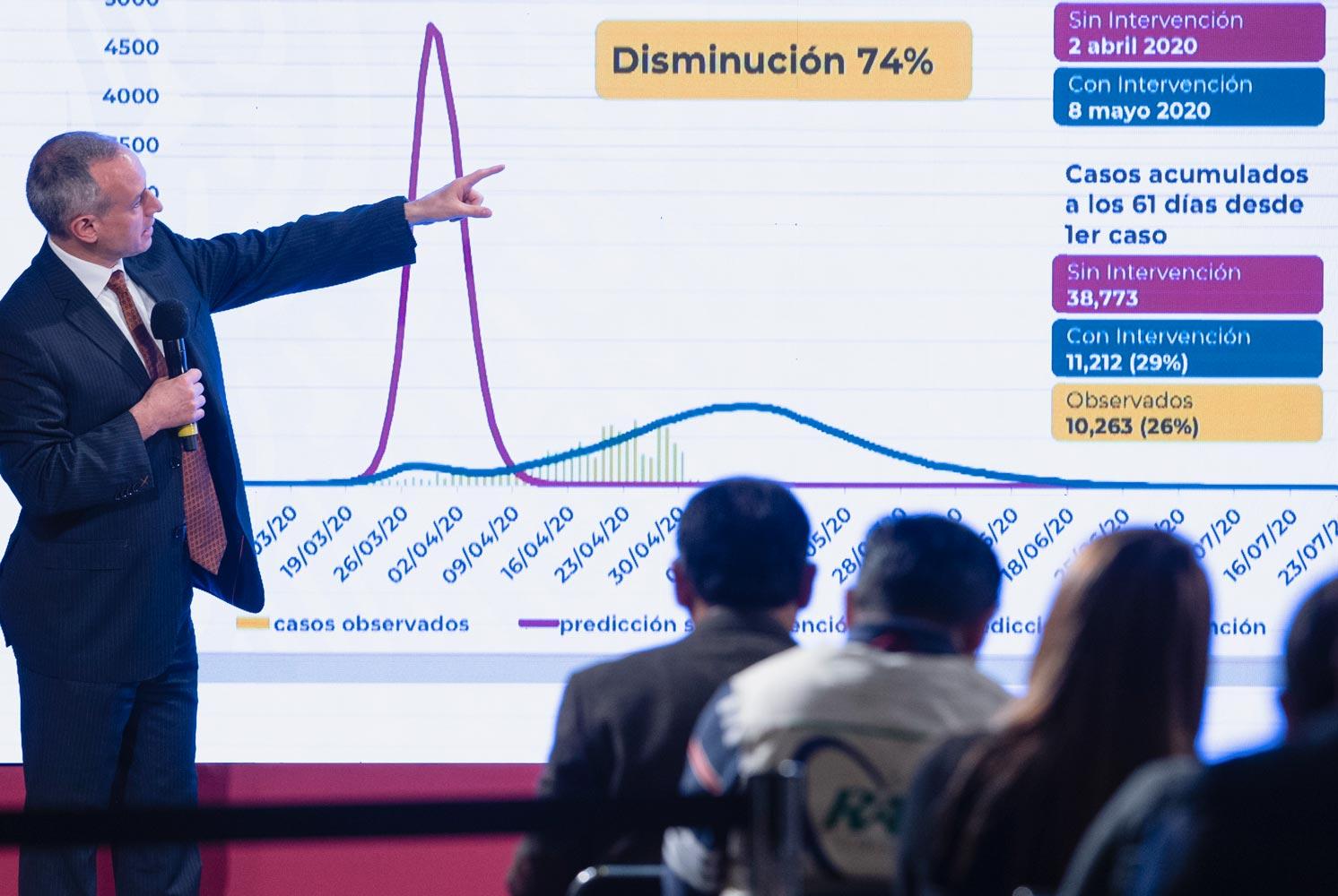 Busca organización civil tumbar a López Gatell, presentan amparo para que no de conferencias