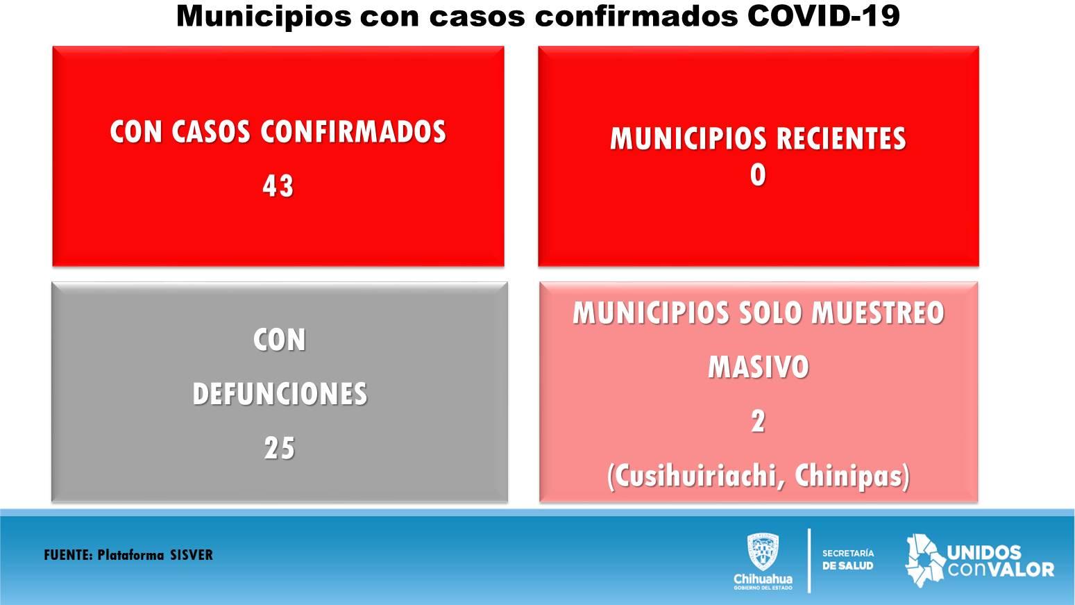Advierte Salud incremento de casos positivos activos de COVID-19