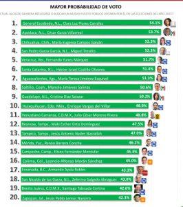 Maru en el Top 3 de alcaldes con mayor probabilidad de voto
