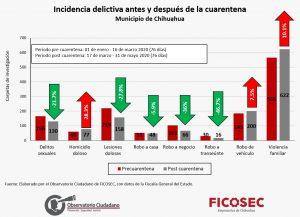 """Son la UP, """"Revo"""", """"La Infona"""" de las colonias con más violencia familiar"""