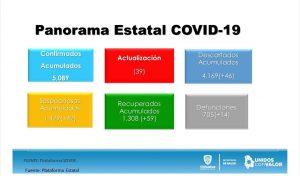 Con 102 nuevos casos rebasa la entidad los 5 mil contagios de COVID-19