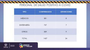 Hay 45 pacientes Covid-19 INTUBADOS; van mil 130 muertos