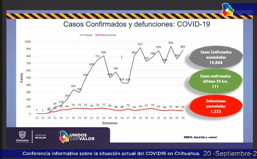 Chihuahua registra ya más de 14 mil casos por Covid-19