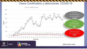 Aumenta a 15,481 contagios acumulados de COVID-19 y 1,401 decesos en el estado