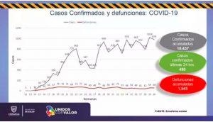 En 24 horas, Chihuahua registra 35 muertos y 490 contagios por Covid-19