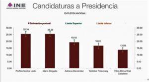 Quedan empates Muñoz Ledo y Delgado para dirigir Morena, Citlalic gana secretaría