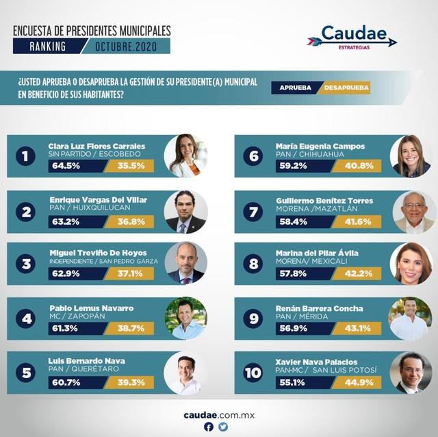 """Maru en el """"top ten"""" de alcaldes mejor evaluados"""