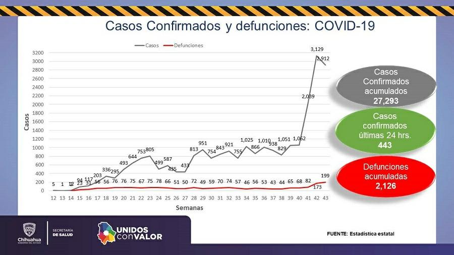 Confirma Salud 70 decesos más por COVID-19 en la entidad en 24 horas
