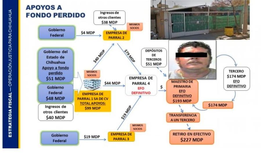 Entregó red de corrupción de Duarte 99 mdp a empresa de Parral