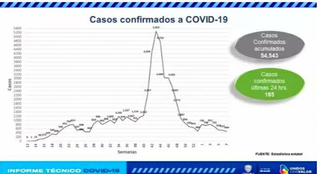 En 24 horas registran 185 contagios y 26 muertes por coronavirus