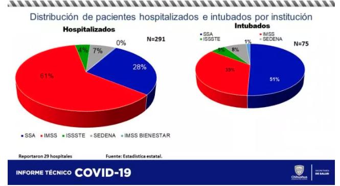 Hay 75 intubados y 291 hospitalizados a causa del Covid