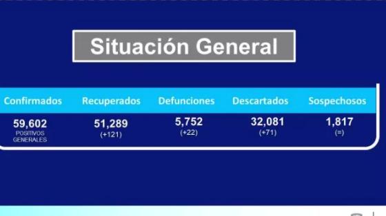 Confirma Salud 277 casos positivos y el deceso de 22 personas por Covid