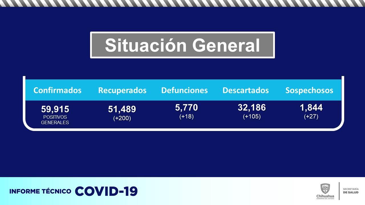 Se registran otros 313 contagios de COVID-19