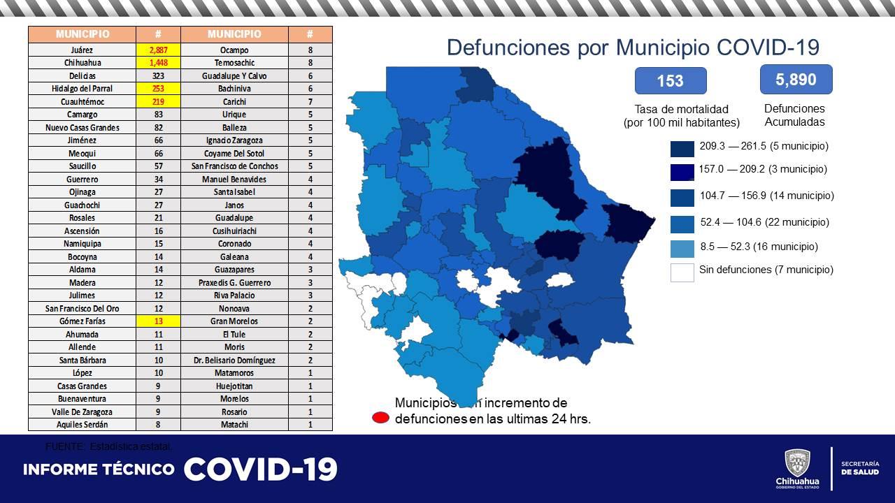 Acumula Chihuahua 60 mil 631 contagios por COVID19, la mitad en Juárez