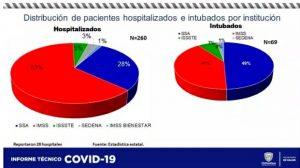 Hay 260 hospitalizados por Covid-19; 11 contagios y 3 muertes en 24 horas