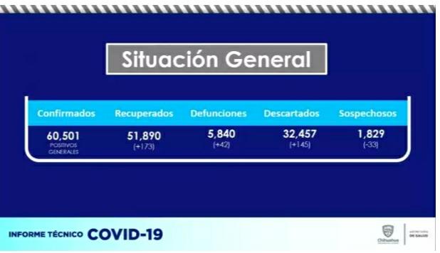 Hay 42 muertos y 316 contagios por Covid en 24 horas en el estado