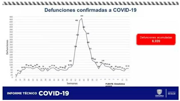 Supera Chihuahua las 6 mil muertes confirmadas de COVID-19