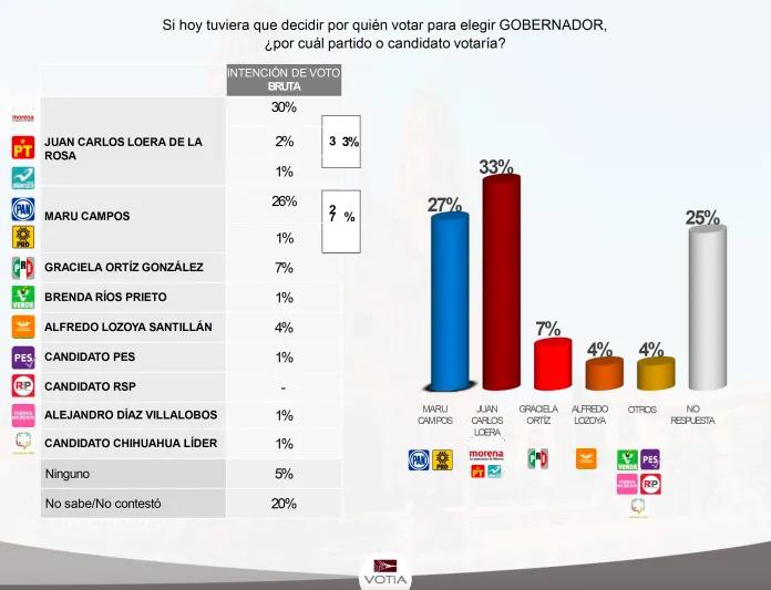 Aventaja Juan Carlos Loera por 6 puntos para ganar la gubernatura