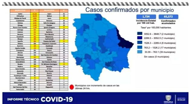 Mueren otras 30 personas más a causa del Covid-19